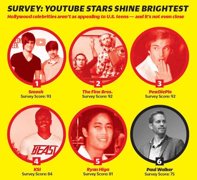 Una encuesta de la revista Variety demuestra que las estrellas de Youtube (rojo) ya son más populares que las convencionales (negro)