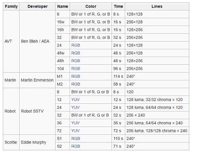 Modos SSTV extraídos de Wikipedia