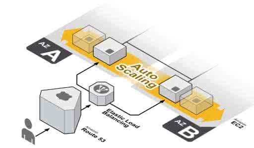 Auto escalado en EC2. Fuente: http://blog.celingest.com/2013/12/19/autoscaling-consola-web-aws/